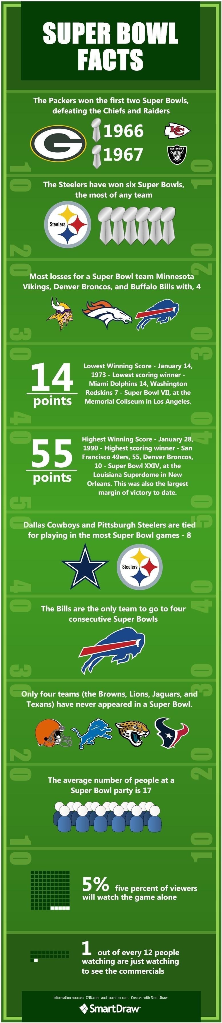 Super Bowl! | Wide World Of Sports | Steelers Football, Nfl inside Highest Scoring Super Bowl