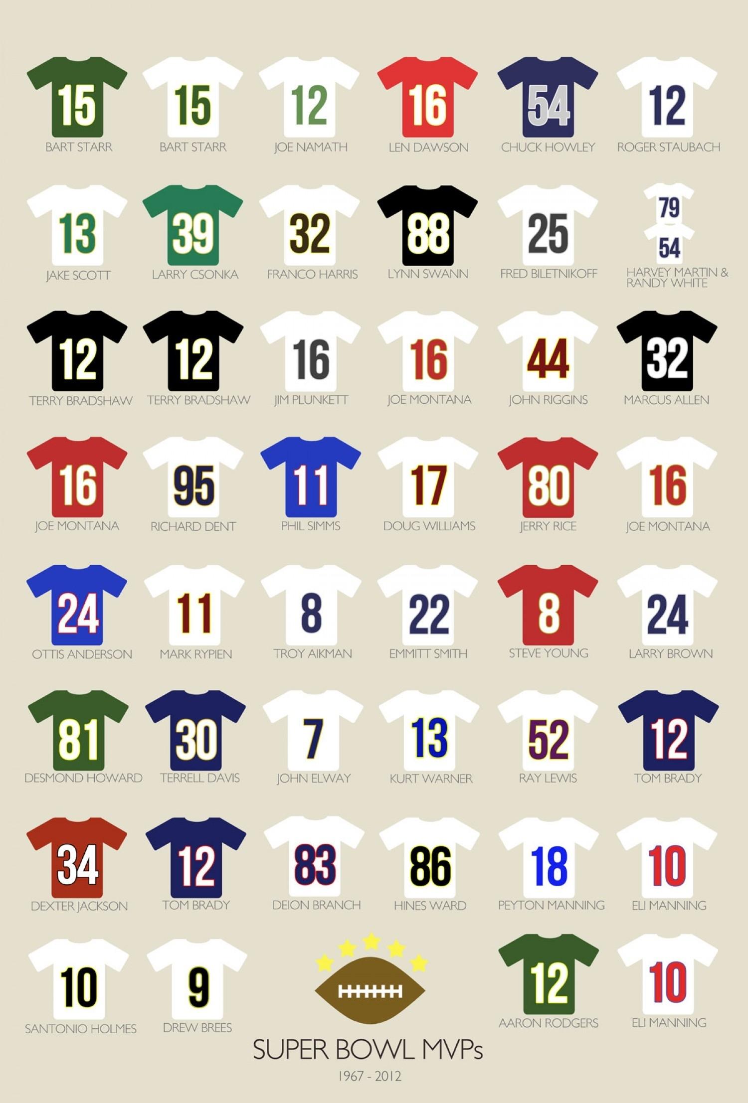 The 25 Biggest Super Bowl Mvp Snubs with Super Bowl Mvp Vote Text Number