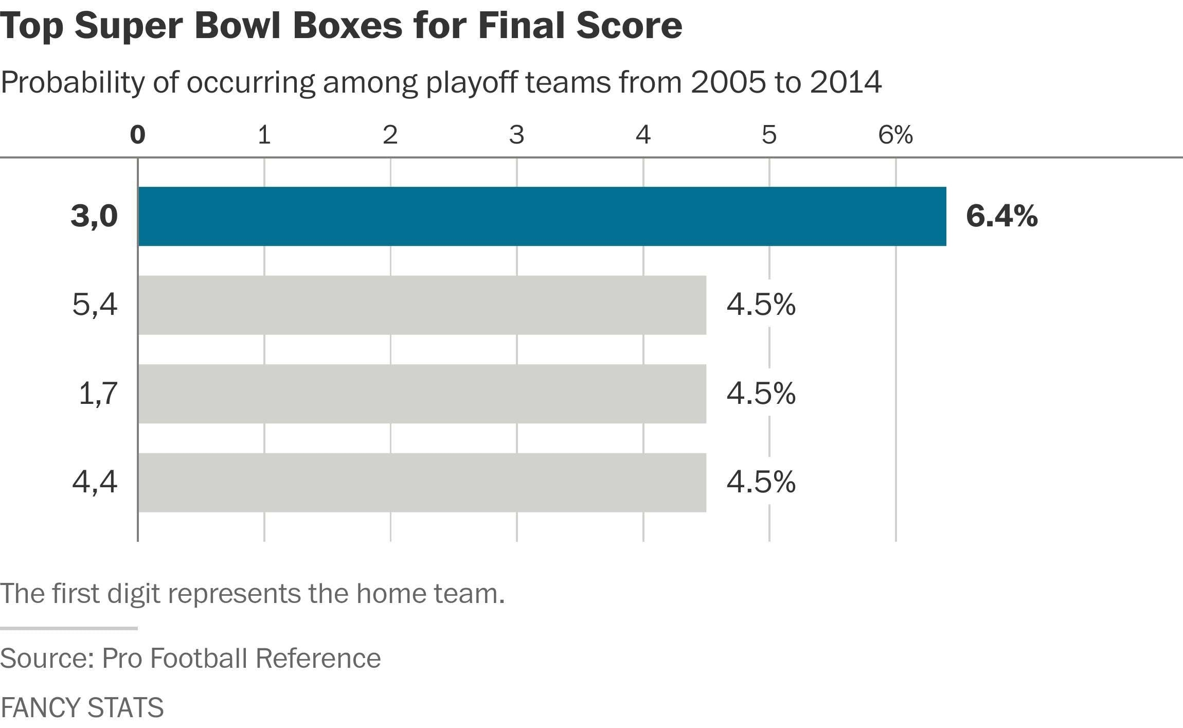 The Best And Worst Numbers To Have In Your Super Bowl with regard to Super Bowl Squares Heat Map