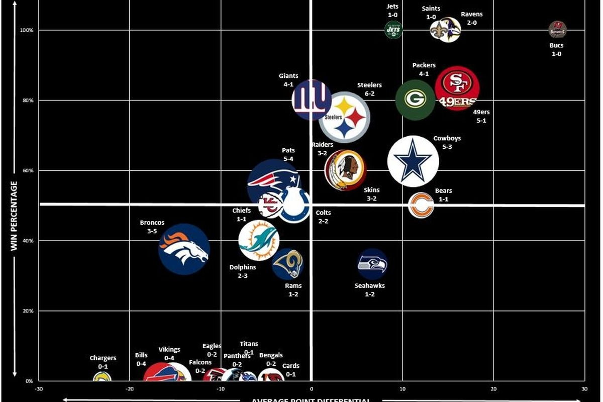 The History Of The Super Bowl In A Single Chart - Blogging inside Last 10 Super Bowls