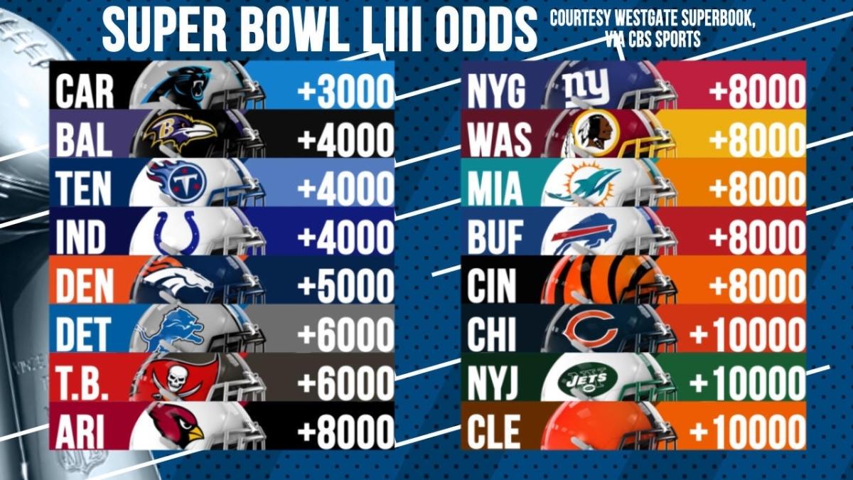 The Super Bowl Liii Odds - Cbssports with regard to Cbs Sports Super Bowl