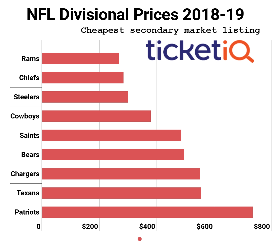 While Patriots Vs Rams Super Bowl Tickets Aren't Cheap within Average Super Bowl Ticket Price