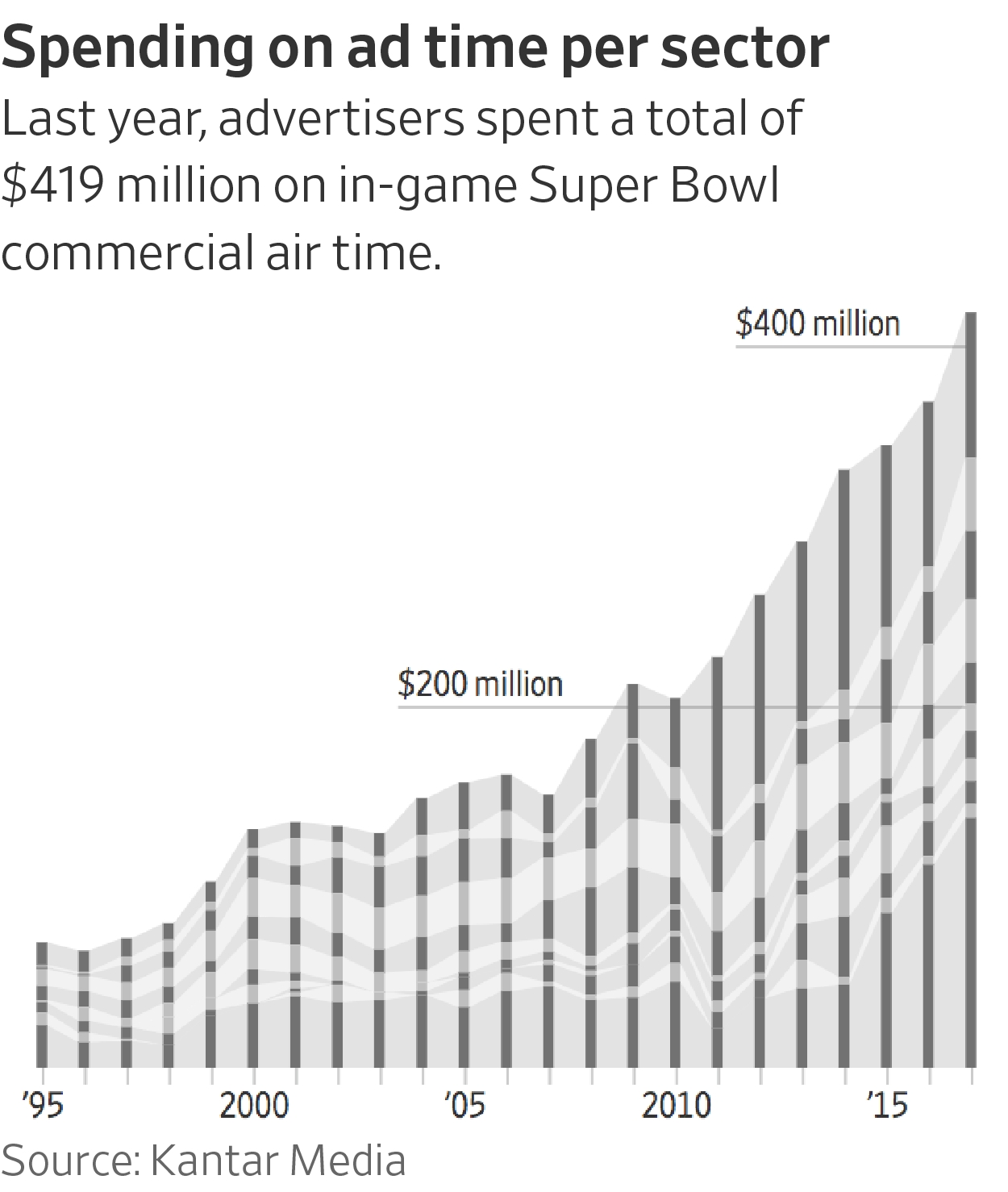 Why Companies Spend So Much On Super Bowl Ads - Wsj inside Super Bowl Ad Cost