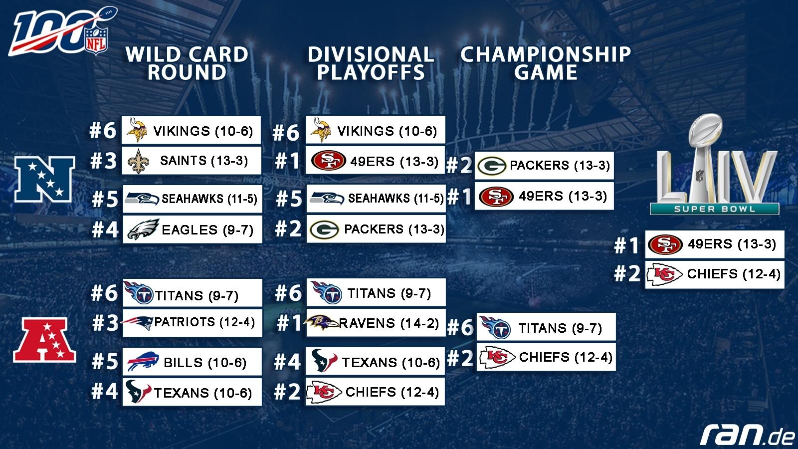 Road To Super Bowl: So Sehen Die Nfl-Playoffs Aus with Super Bowl 2020 Miami Logo