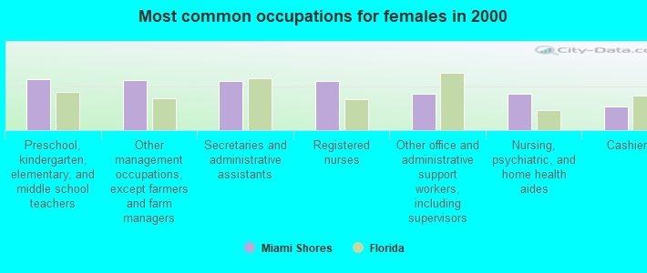 Miami Shores, Florida (Fl 33138) Profile: Population, Maps inside Miami Shores Florida Map